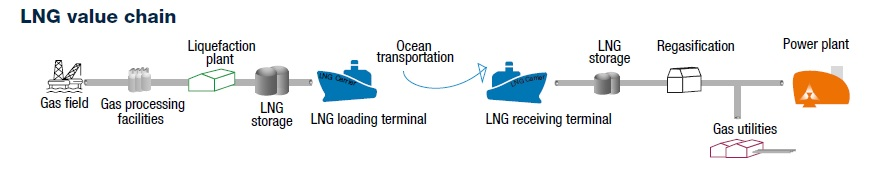 LNG-value-chain