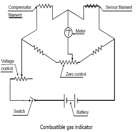 combustible-gas-indicator