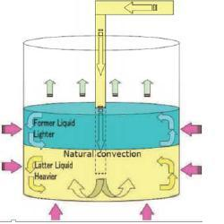 Density Stratified Liquid Layers